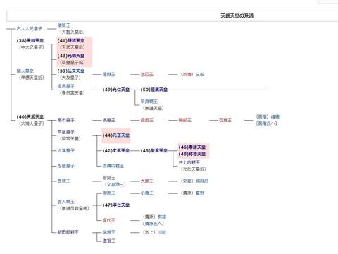 天武天皇の系譜