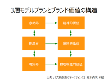 3層モデルプランとブランド価値の構造
