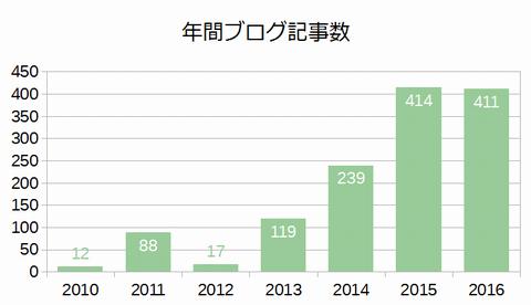 年間ブログ記事数