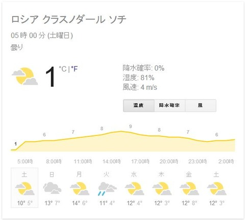 ソチの天気