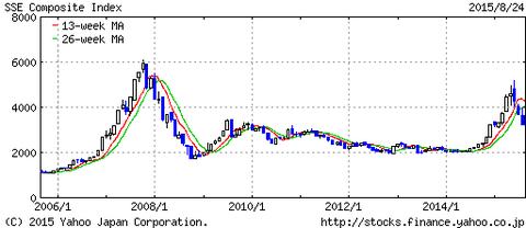 上海総合株価10年