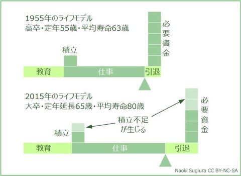 1955年→2015年のライフモデルの変化