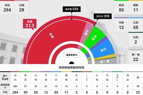 NHK2017衆議院議員選挙開票速報