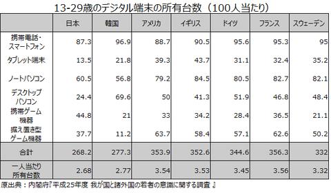 13-29歳のデジタル端末の所有台数(100人当たり)