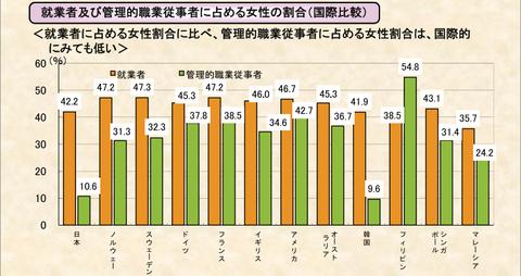 就業者および管理的職業従事者に占める女性の割合(国際比較)