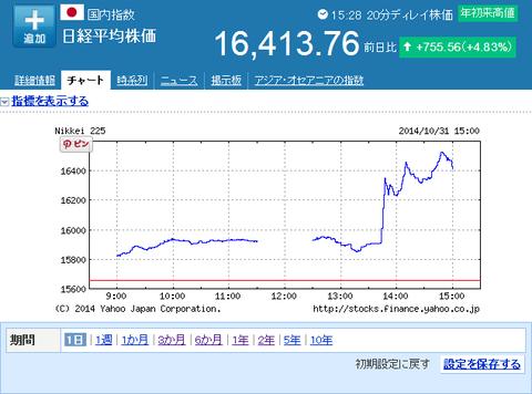 日経平均株価2014年10月31日