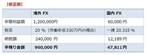 元手資金10万円の場合の手残り金額