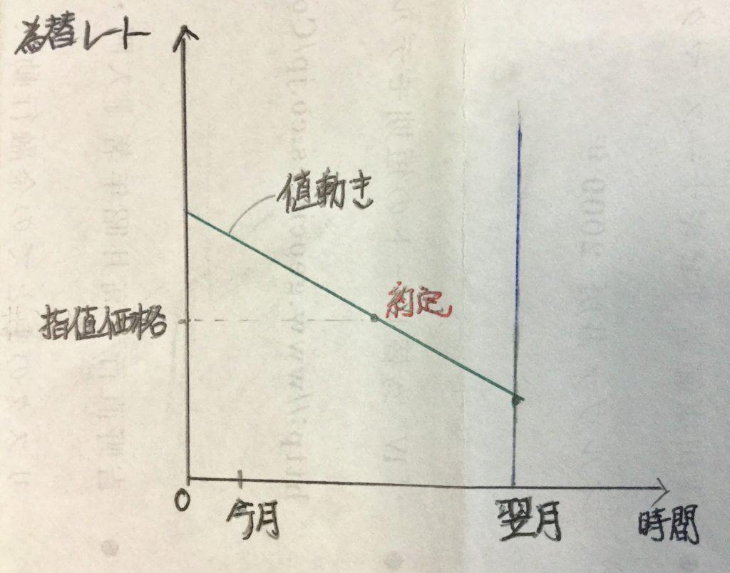 積立投資 指値注文2