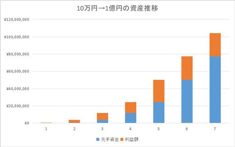 FXで10万円→1億円になるのに何年かかるか計算してみた