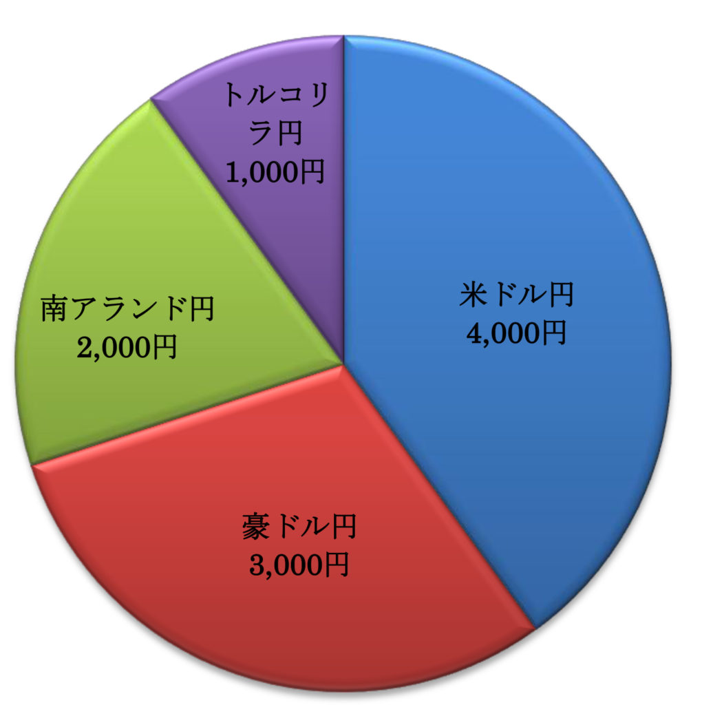 積立1万円の内訳