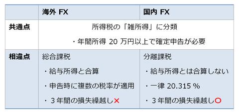 海外FXと国内FXの税金比較