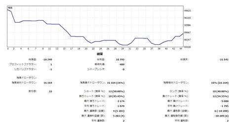 【ナMT4・MT5のレポート グラフ