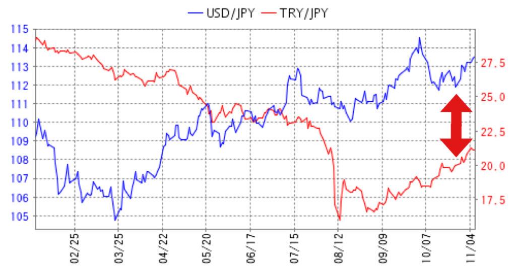 相関係数 米ドル円 トルコリラ円