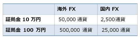 取引数量:証拠金維持1,000%・ドル円の場合