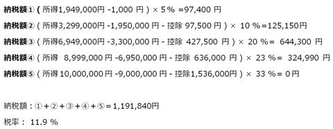 所得1,000万円の税金計算