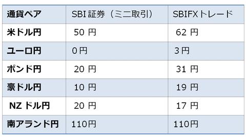 SBIのブログ、画像②