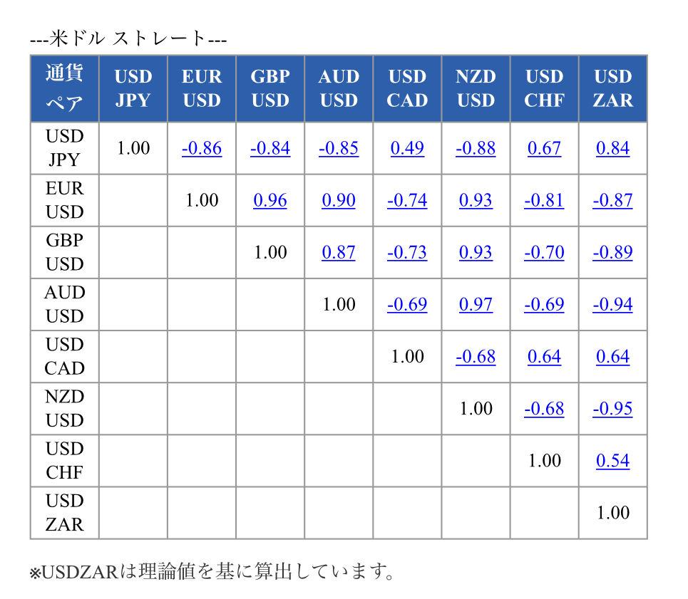 相関係数 FX