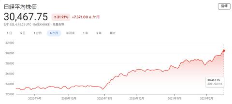 日経平均株価が3万円台