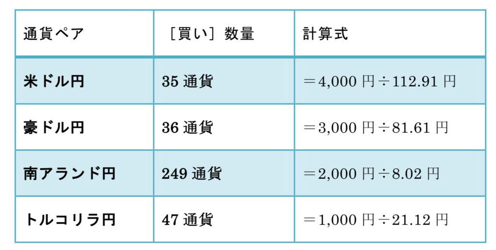 積立1万円 取引数量