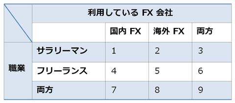 FXの確定申告が必要な人9パターン