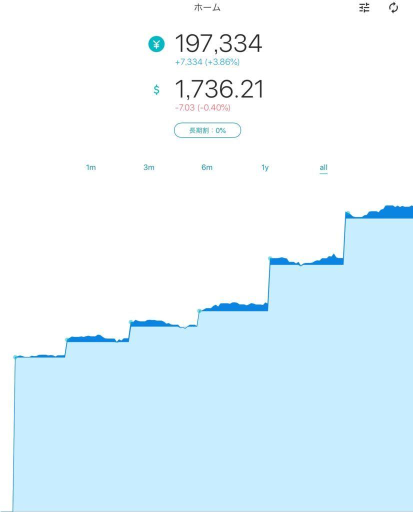 2018年9月 ロボアドバイザーの運用実績