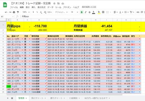 【ナオミFX】トレード記録