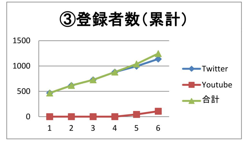 登録者数(累計)
