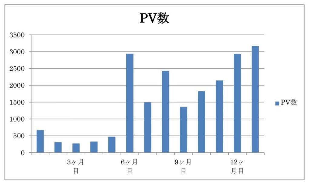 100記事達成のPV数 推移