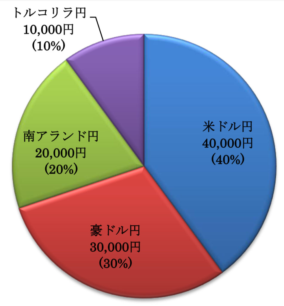 10万円から始めるFXトレードの内訳