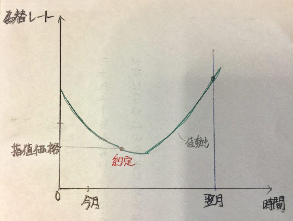 積立投資 指値注文1