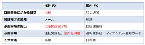 海外FXと国内FXのリアル口座開設