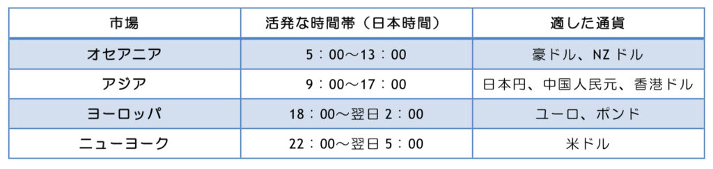 為替市場の時間帯と適した通貨