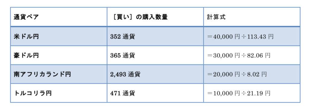 10万円 購入数量