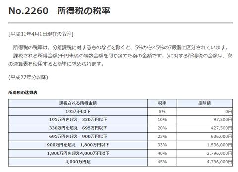 国税庁No.2260所得税の税率