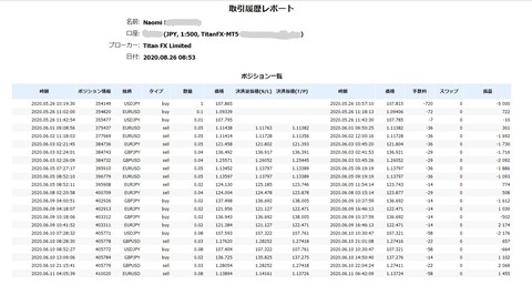 MT4・MT5のレポート トレード検証