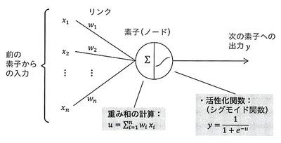 アルファ碁−ニューロン2