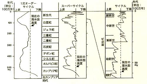 海水面高度