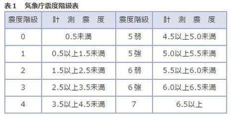 気象庁地震震度階級表