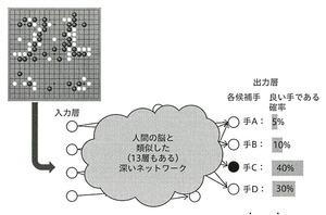 アルファ碁−囲碁の人工知能