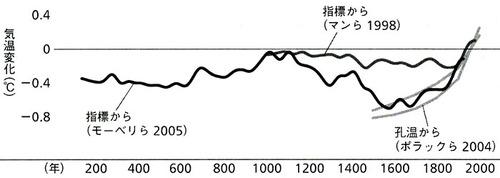 気候変動−ホッケースティック2