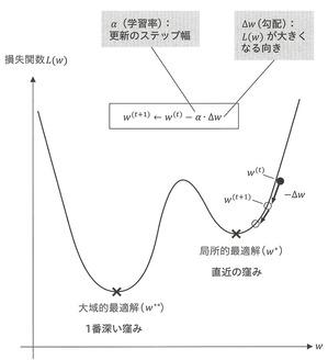 アルファ碁−最適化