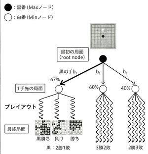 アルファ碁−モンテカルロ木探索