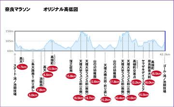 奈良マラソンを走ろう!  オリジナル高低差図