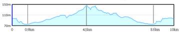 奈良マラソン10kmコース 高低差