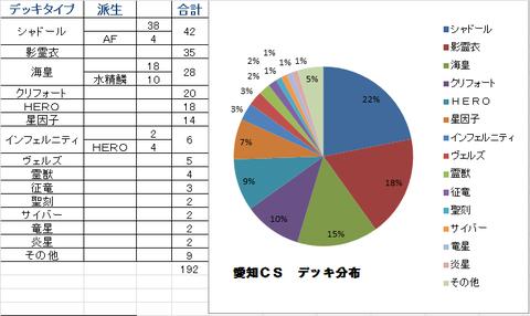 愛知CS デッキ分布 3月8日