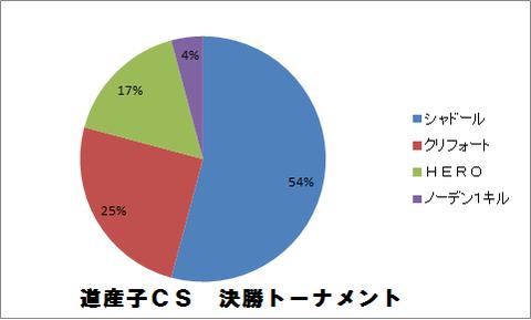 道産子CS 決勝トーナメント