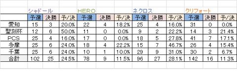 各デッキの予選通過数