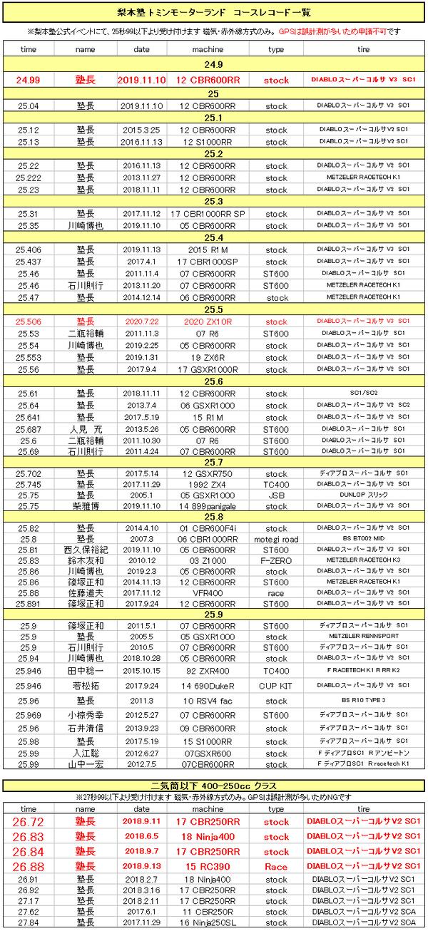 トミンモーターランドコースレコード20200722梨本塾