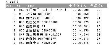 20110501resultsC