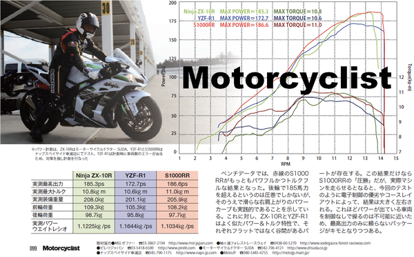 ZX10RR1S1000RRパワーカーブベンチデータ